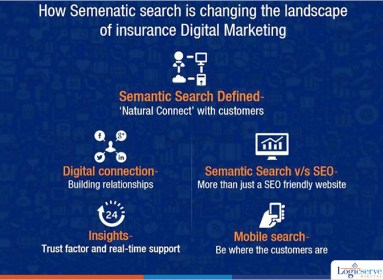 Semnatic search SEO @LogicserveDigi