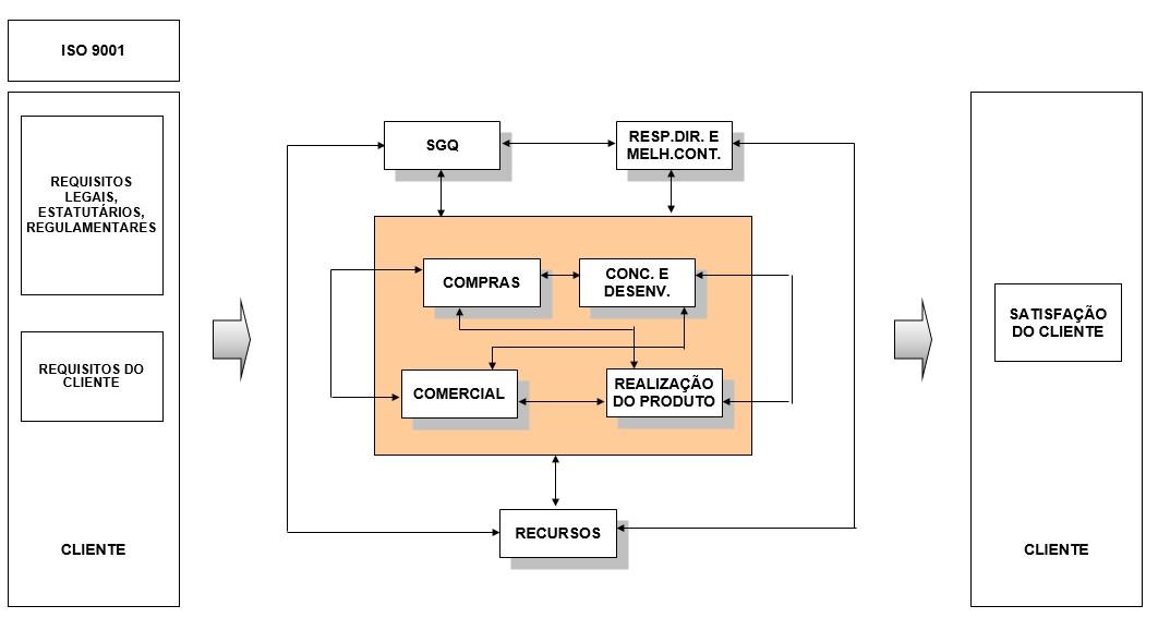 Mapa de Processos NOK