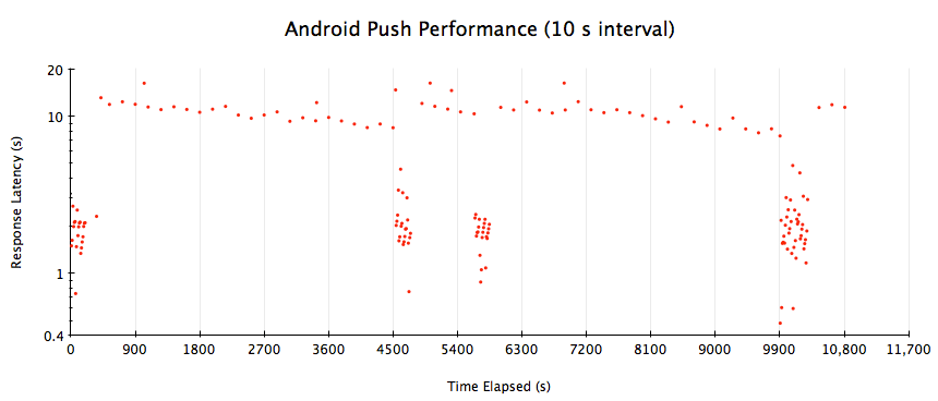 Performance Analysis of Mobile Push Notification Networks