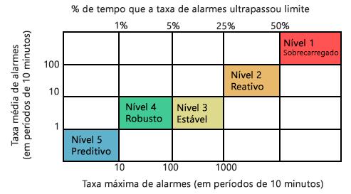 eemua 191 - níveis performance