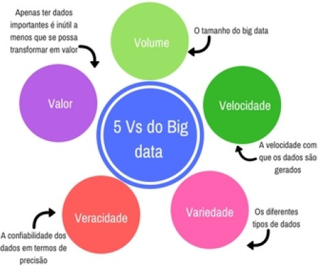 5Vs do Big data