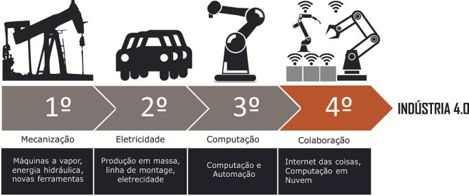 Esquema mostrando a evolução desde a primeira revolução industrial até a chamada indústria 4.0