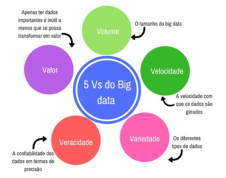 Os vs do Big data na indústria 4.0