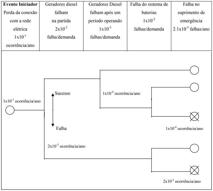 Análise de Arvore de Eventos Análise e Gerenciamento de Risco - Exemplo