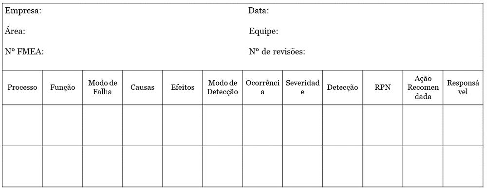 FMEA - Análise e Gerenciamento de Risco - Exemplo de Estrutura