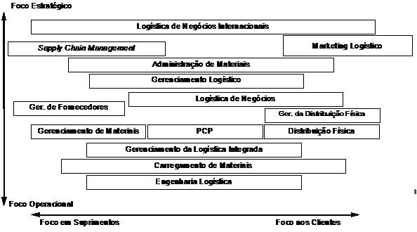 a8b3e5dbd7 Logística empresarial - conceitos e definições - Logística Descomplicada