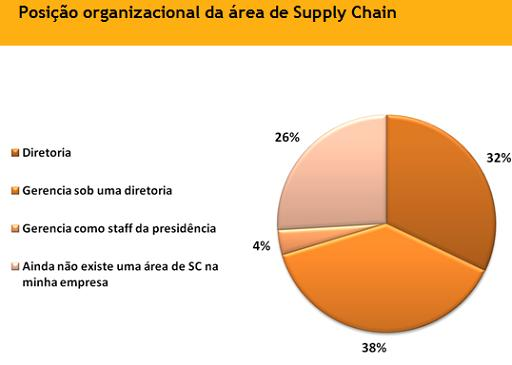 posicao da area de supply chain - pesquisa