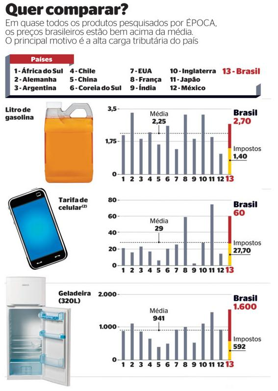 precos dos produtos no Brasil e no mundo e os impostos no Brasil