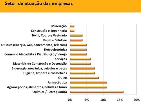 setor atuacao empresas pesquisadas pesquisa supply chain