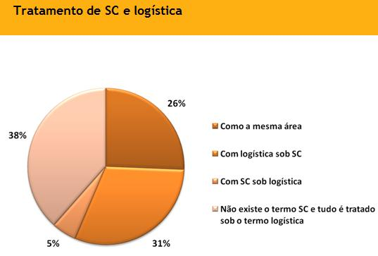 tratamento supply chain e logistica - pesquisa supply chain