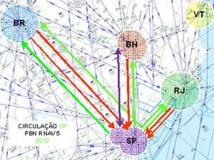 esquema de voos no brasil, depois da mudança