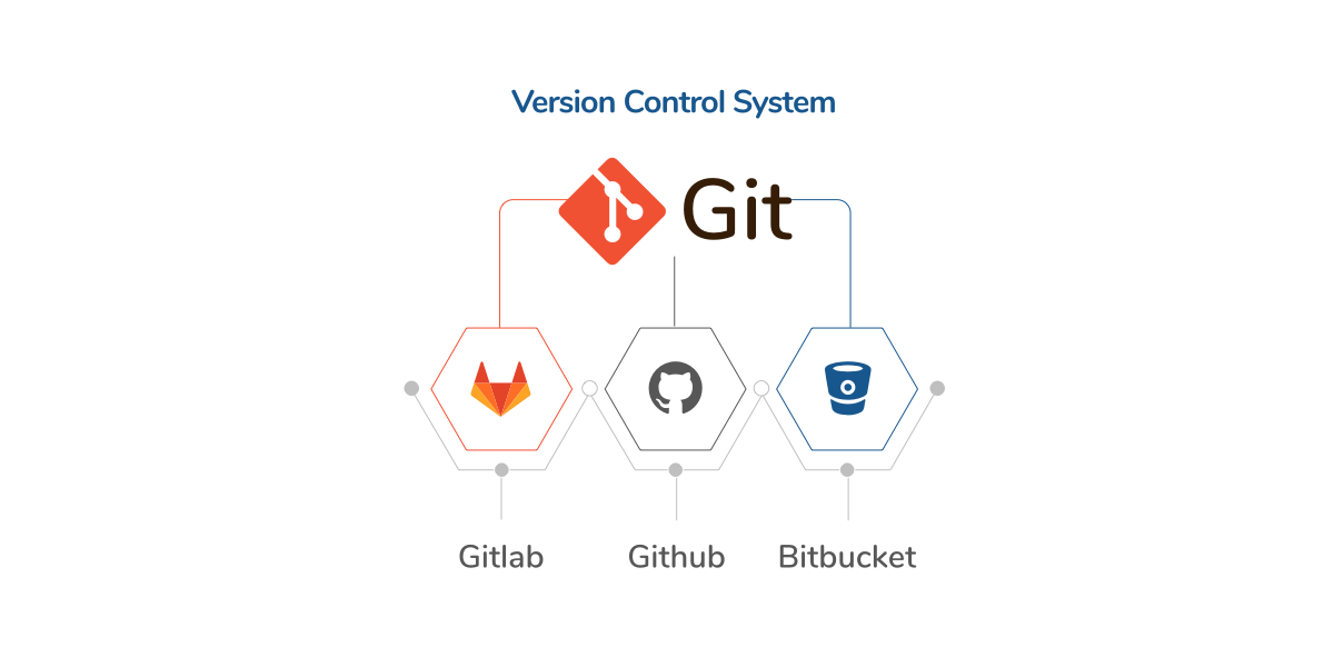 Version Control System in Web & Software Development