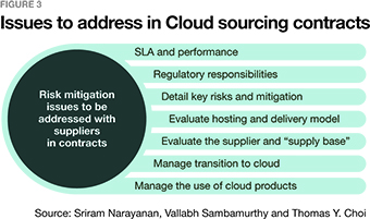 Getting Value from the Cloud - Supply Chain Management Review