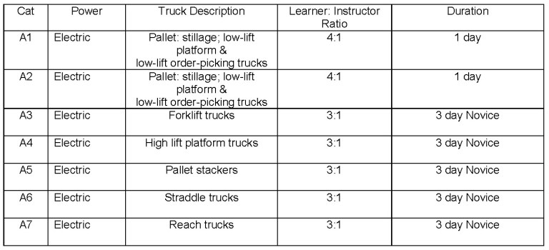Industrial Truck Cat A