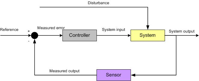 control_theory-closed_loop CLOSED LOOP CONTROL SYSTEM