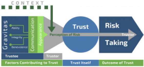 Factors That Contribute to Trust