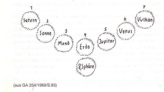 Die Achte Sphäre - Tafelzeichnung Steiners