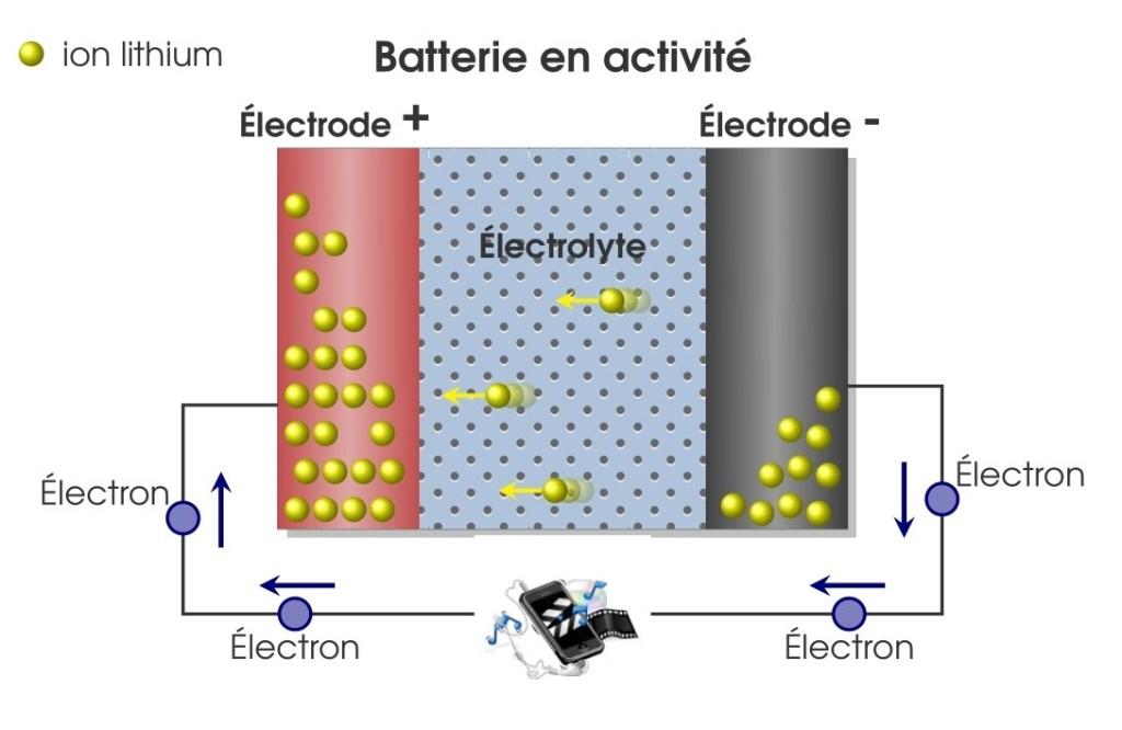 Accumulateur d'énergie électrique