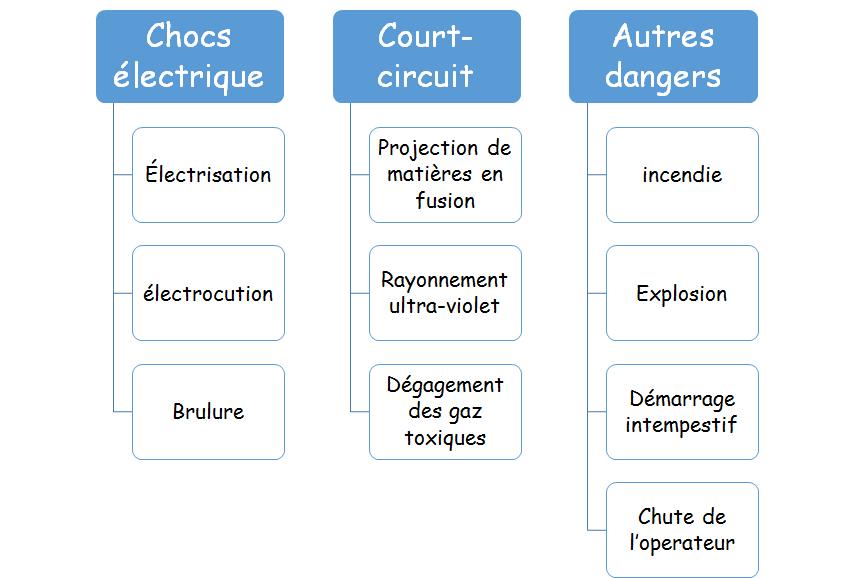 Notion du danger électrique