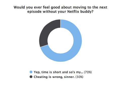 Netflix Stream Team poll 1