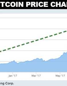 Bitcoin price chart also forecast digit upside  strong possibility rh lombardiletter