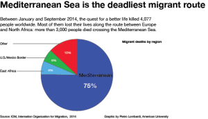 2 - Migrant deaths by route in 2014