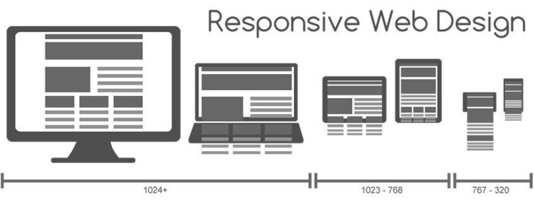 Infografía sobre diseño web adaptado a móviles