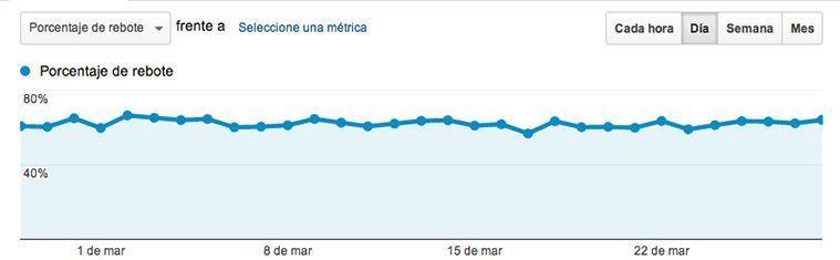 Cómo mejorar la tasa de rebote en Google Analytics