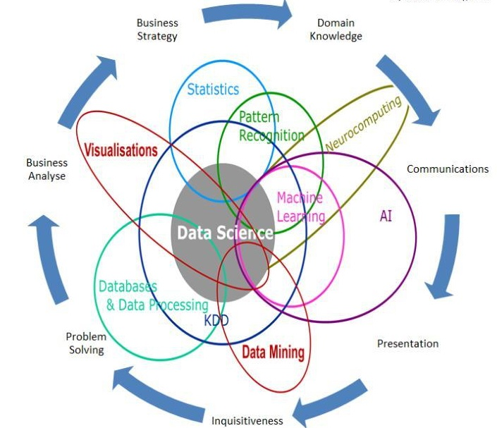 Big Data and Knowledge Management - London Consulting Ltd
