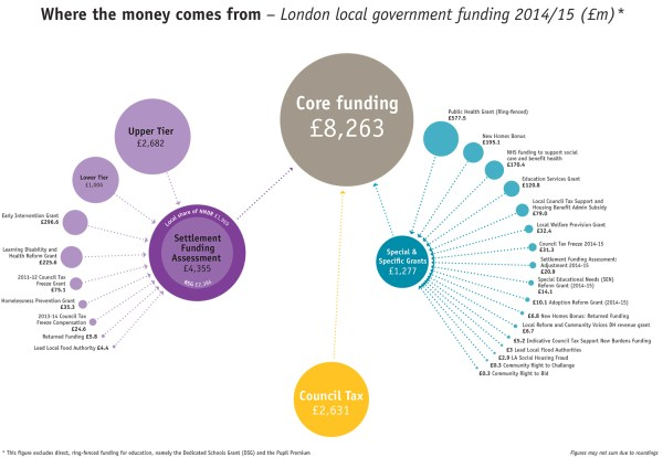 Local Government Funding