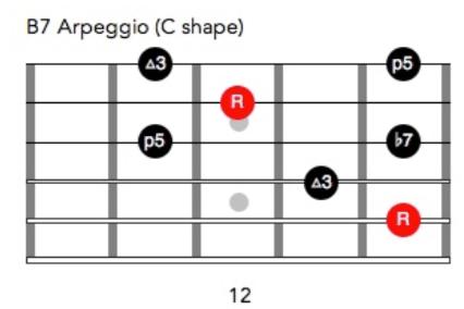 C-shaped B7 arpeggio