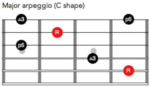 C- shaped major arpeggio