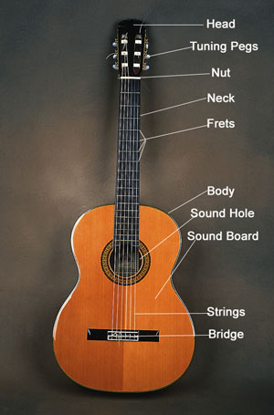 Guitar, Lessons, Westbourne, Grove,Guitar Lessons Westbourne Grove, Notting Hill, Portobello, Queensway, Paddington