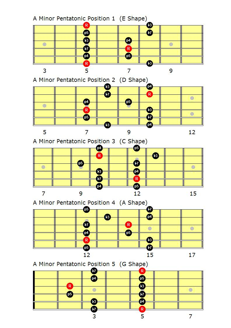 Learn Guitar in London Guitar Lessons SW19 – Colliers Wood, Wimbledon, Merton, Raynes Park, Tooting