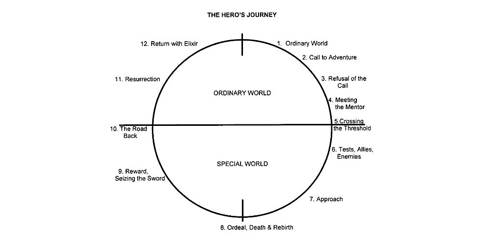 Christopher Vogler and The Hero's Journey… The Outline