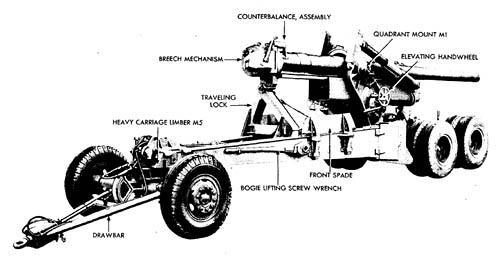155-mm Gun M2