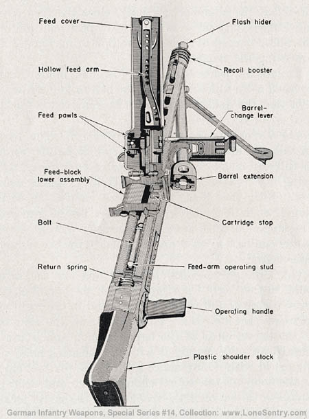 M.G. 42: German Infantry Weapons, WWII Military