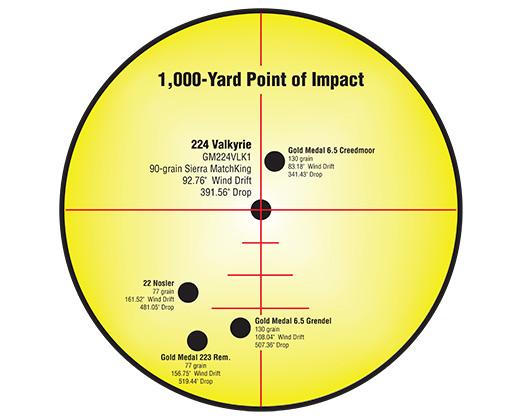Federal 224 Valkyrie 90gr Gold Medal Sierra MatchKing Ballistics Chart