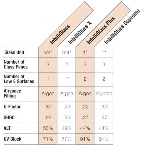 IG-chart