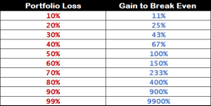 How to Cut Losses and Let Winners Run