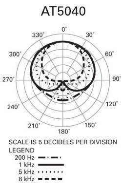 Audio-Technica AT5040 Large Diaphragm Cardioid Condenser