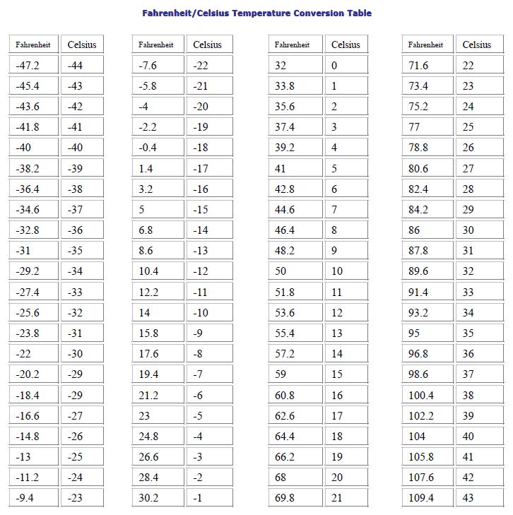 Fahrenheit/Celsius Temperature Conversion Table-Technical ...
