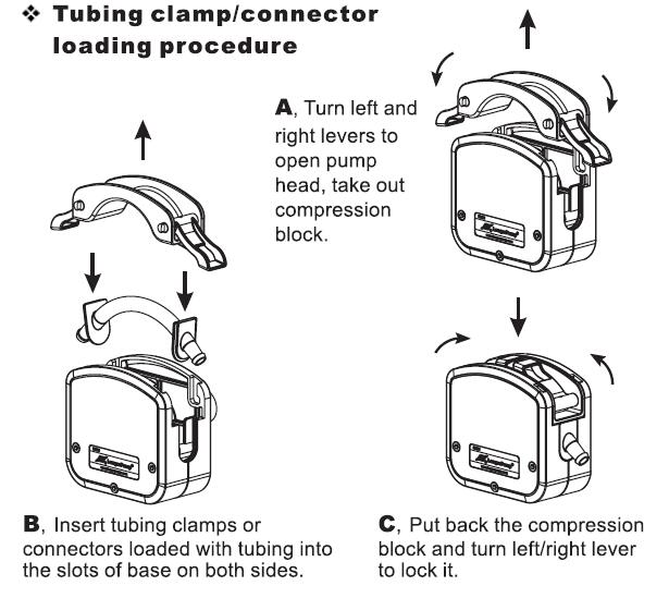 Peristaltic Pump Head KZ35 Tubing clamp/connection loading