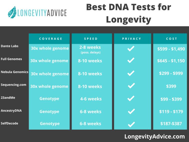 best dna tests for health comparison
