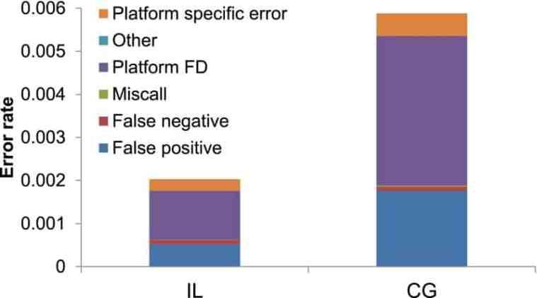 dna test false positive