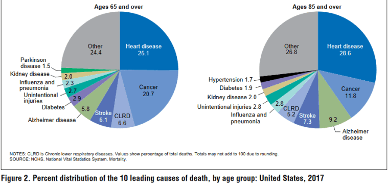 aging causes of death