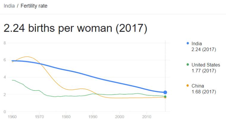 declining fertility overpopulation anti aging