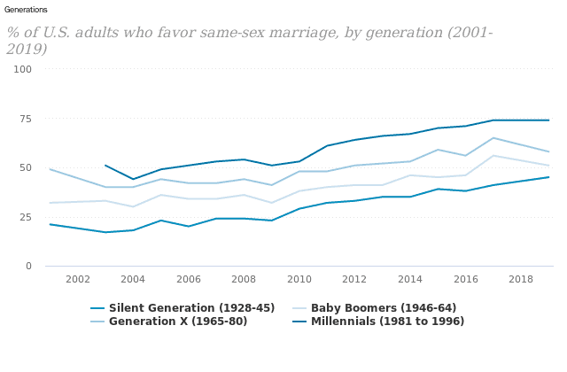 generational acceptance of gay marriage anti aging ethics