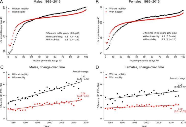 wealth longevity ethics gap