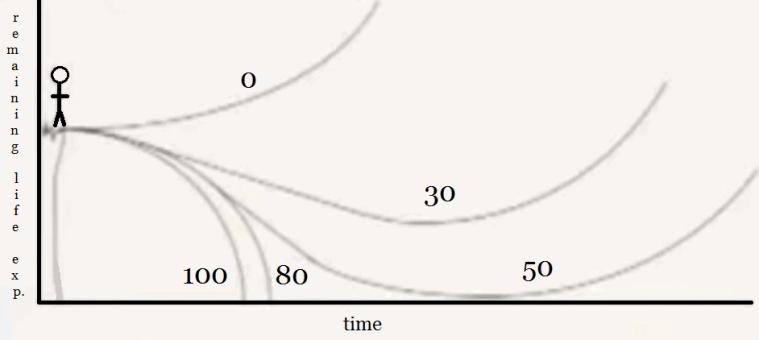 Longevity escape velocity (life extension glossary)